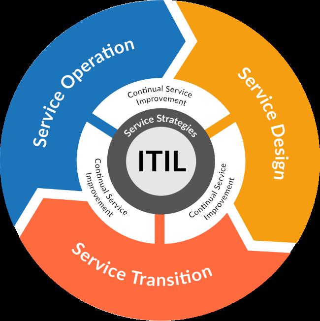 TeamNote R & D Team ITIL